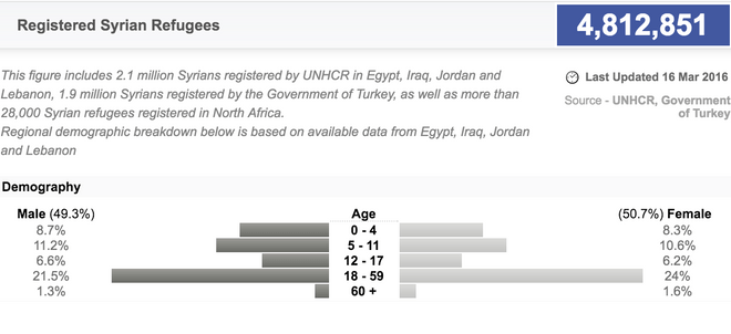 UNHCR Syrian refugee data