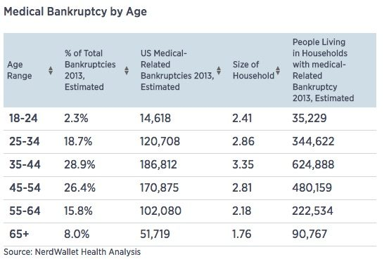 Medical_Bills_Are_the_Biggest_Cause_of_US_Bankruptcies__Study