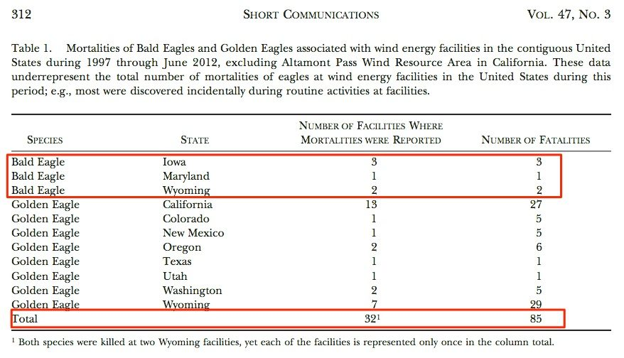 Bald_Eagle_and_Golden_Eagle_Mortalities_at_Wind_Energy_Facilities_in_the_Contiguous_United_States__PDF_Download_Available_