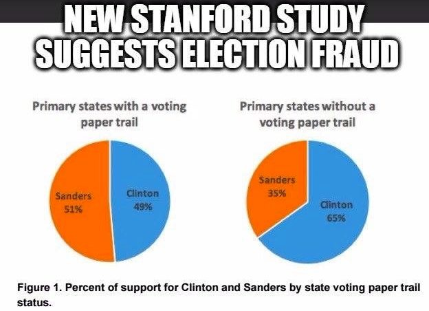Stanford Study Proves Election Fraud through Exit Poll Discrepancies