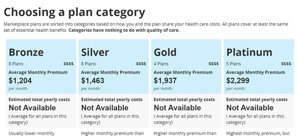 Health Insurance Under the Affordable Care Act Costs ...