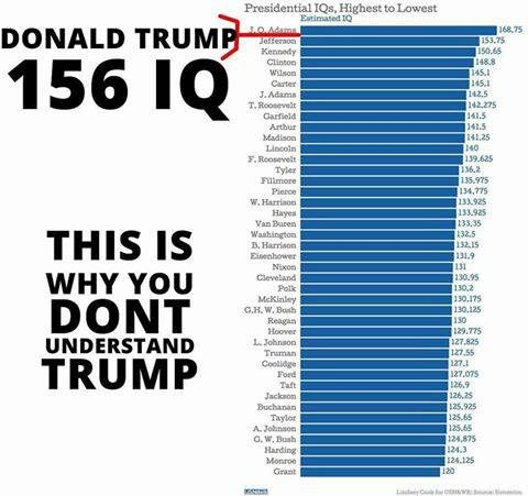 This Image Includes Two Parts Worth Examining The Chart Itself And Ertion That Trump Has An Iq Of 156