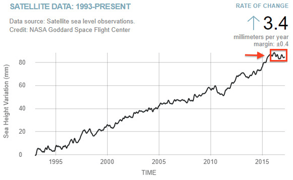 The Nasa Chart Allegedly Showing That Sea Level Is Not Rising Credit