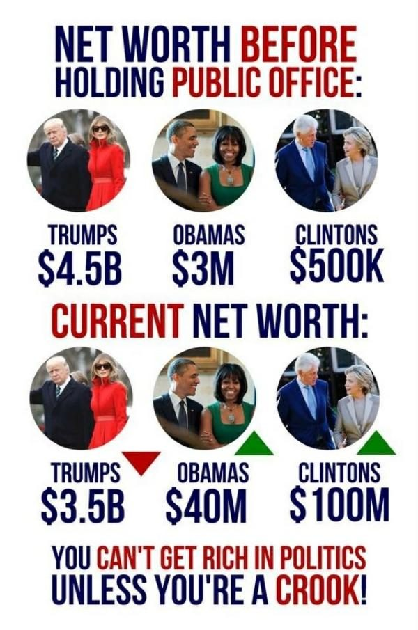 Fact Check Net Worths Of Presidents
