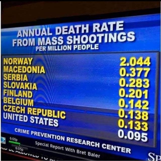 Does the United States Have a Lower Death Rate From Mass