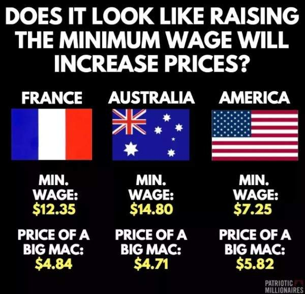 Are These the Average Minimum Wages and Big Mac Prices in