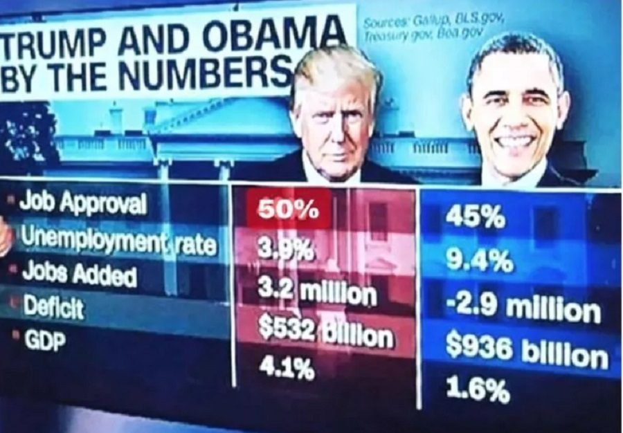 Fact Check Does This Meme Accurately Show Trump And Obama By The