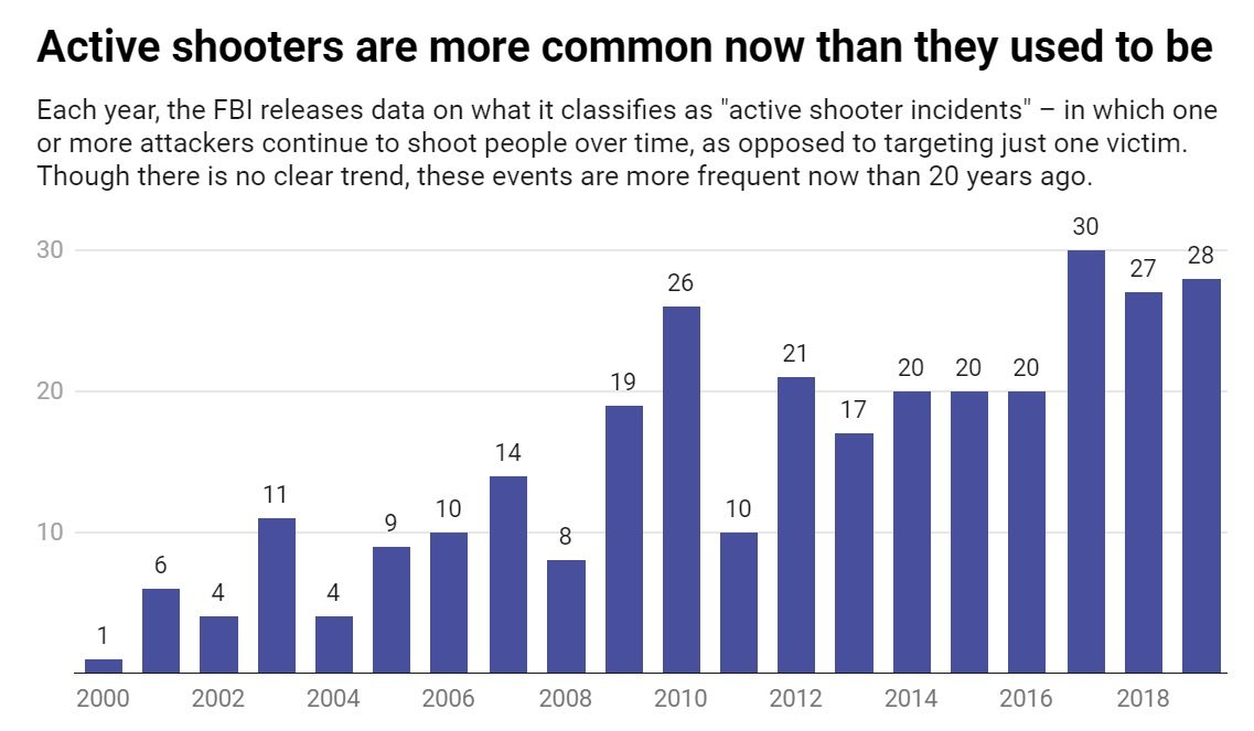 active shooters chart